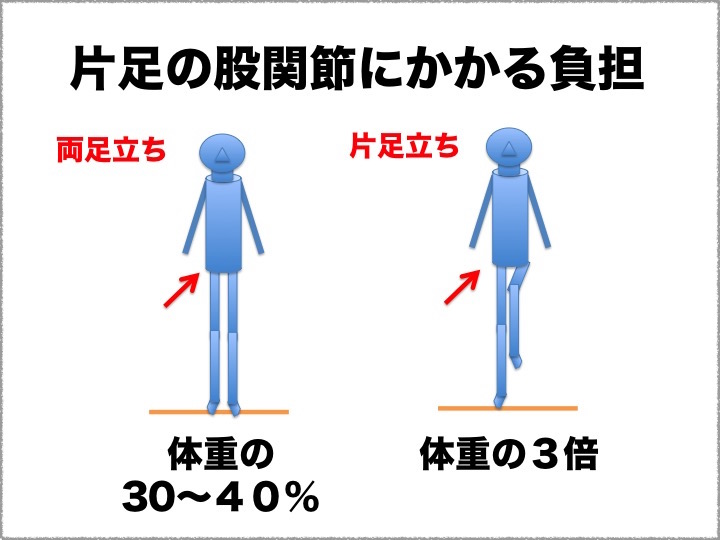 股関節にかかる負担2016 片足/両足