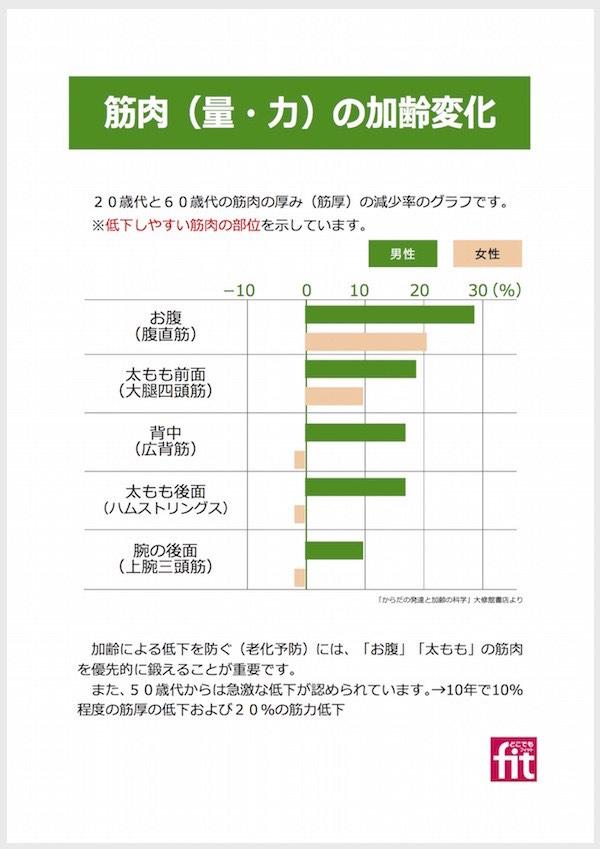 掲示「加齢による筋低下」2014
