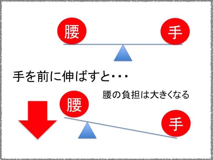 腰の負担 シーソーの原理1