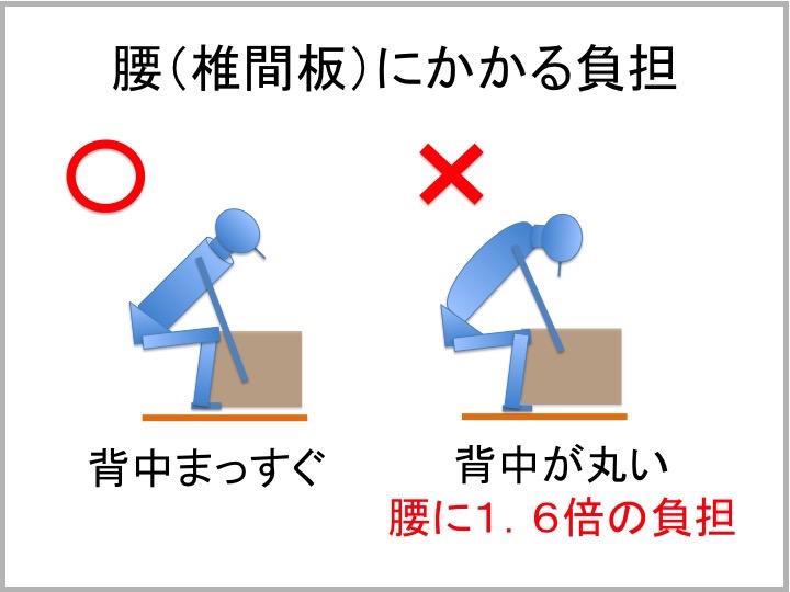 腰の負担 荷物の持ち方 椎間板負担