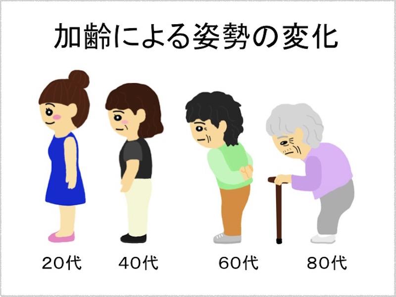 加齢による姿勢変化